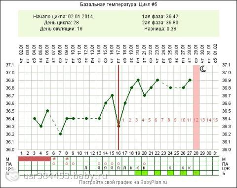 Ректальная температура у беременных в 1 триместре 78