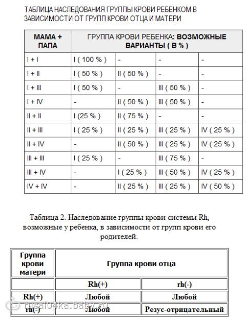 Как определить группу крови и резус фактор в домашних условиях