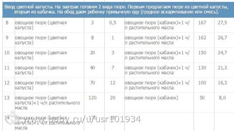 Таблица прикорма по ВОЗ