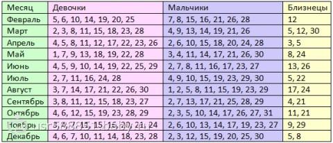 Личный календарь беременности