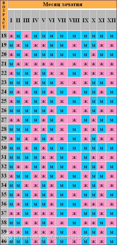 Таблица по зачатию в картинках