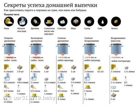 полезные таблицы для кухни